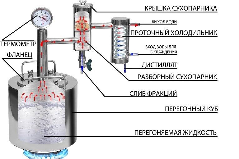 Самогонный аппарат феникс народный 30 литров как перегнать самогон без самогонного аппарата в домашних условиях