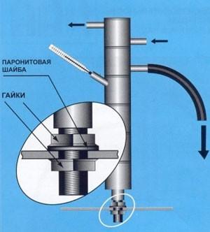 Цена домовенка аппарат самогонный купить самогонный аппарат дистиллятор в москве