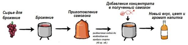 Использование ароматизаторов на 10 литров напитка